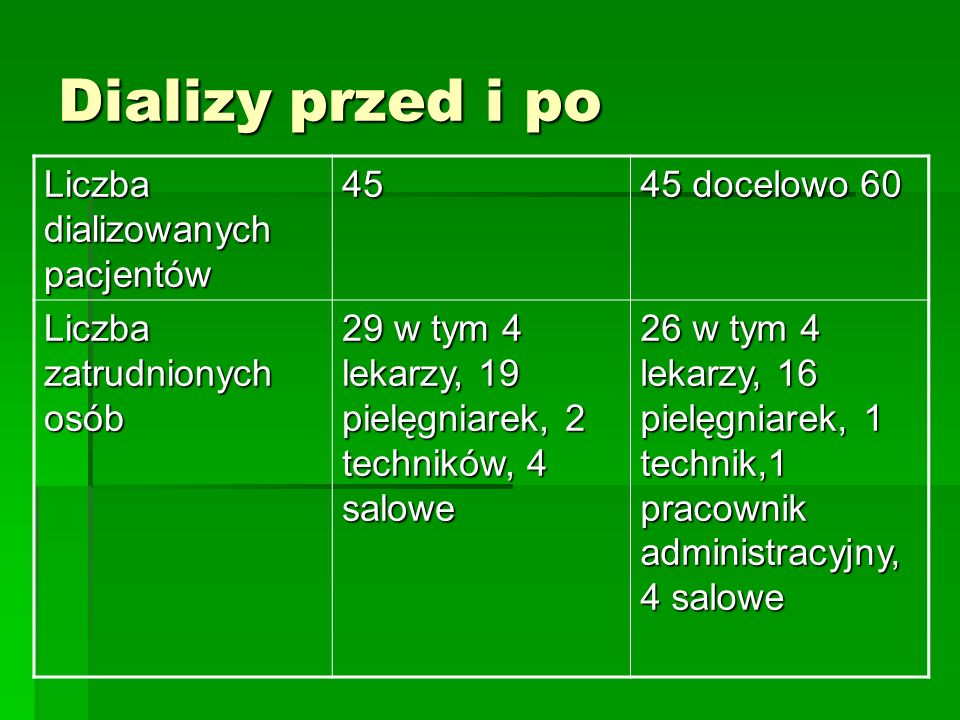 Kontrakty przed i po KontraktDializy 2004: 6673 dializ 2005: 6957dializ 2006 : 6876 dializ 2007: 7200 dializ Kontrakt O.