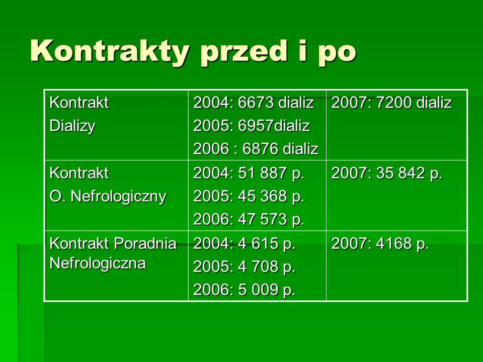 Kontrakty przed i po KontraktDializy 2004: 6673 dializ 2005: 6957dializ 2006 : 6876 dializ 2007: 7200 dializ Kontrakt O. Nefrologiczny 2004: 51 887 p.