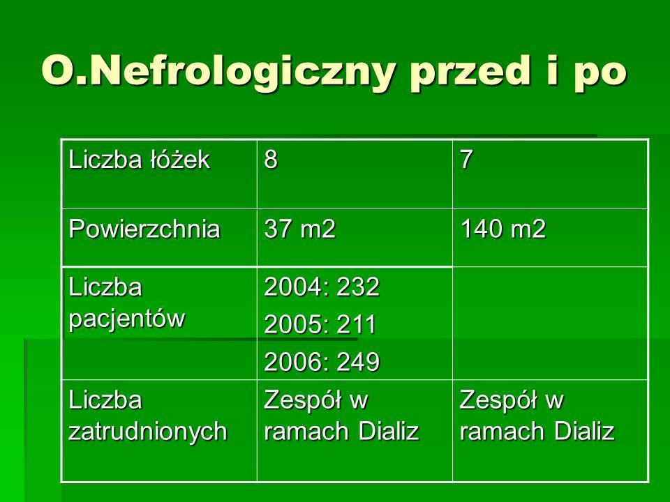 O.Nefrologiczny przed i po Liczba łóżek 87 Powierzchnia 37 m2 140 m2 Liczba pacjentów 2004: 232 2005: 211 2006: 249 Liczba zatrudnionych Zespół w rama