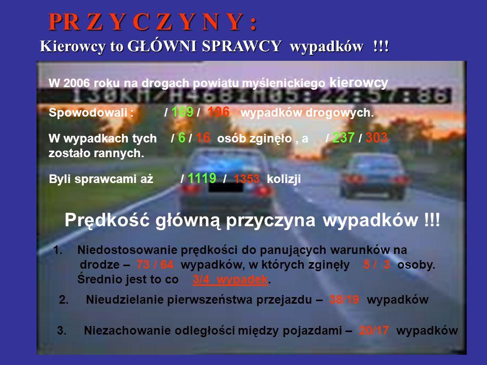 PR Z Y C Z Y N Y : PR Z Y C Z Y N Y : W 2006 roku na drogach powiatu myślenickiego kierowcy Spowodowali : / 169 / 196 wypadków drogowych. W wypadkach