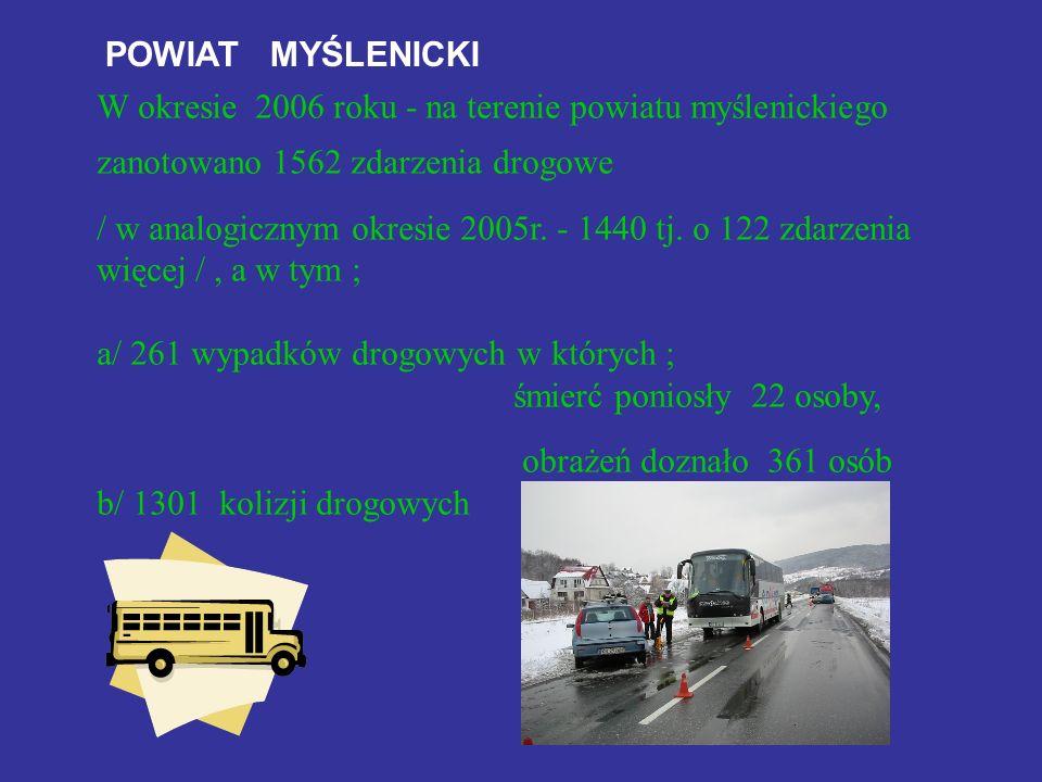 POWIAT MYŚLENICKI W okresie 2006 roku - na terenie powiatu myślenickiego zanotowano 1562 zdarzenia drogowe / w analogicznym okresie 2005r. - 1440 tj.