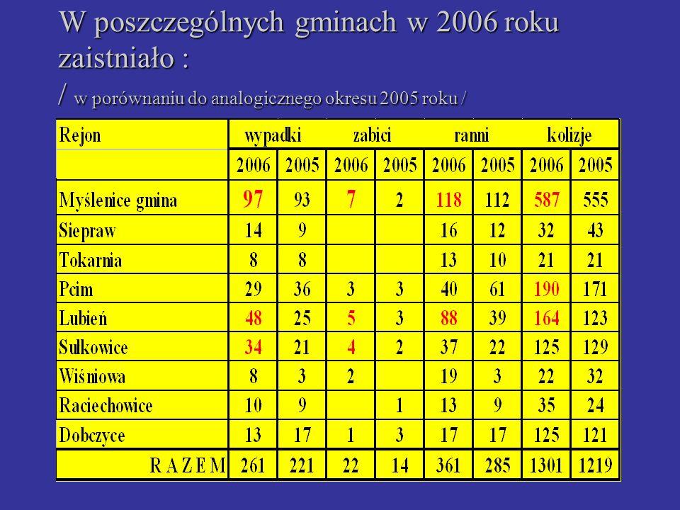 W poszczególnych gminach w 2006 roku zaistniało : / w porównaniu do analogicznego okresu 2005 roku /