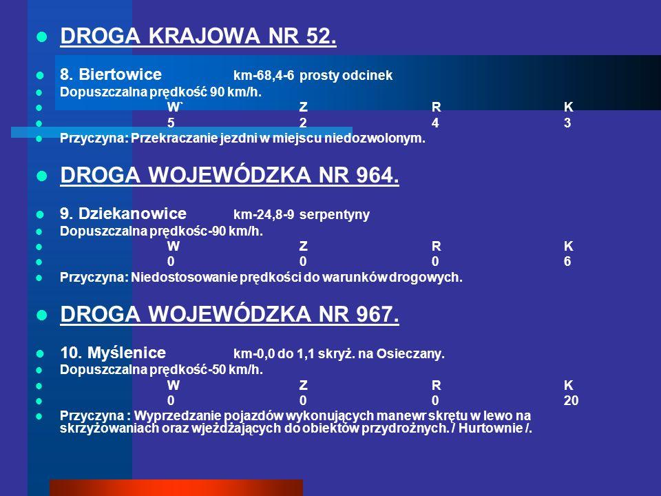 DROGA KRAJOWA NR 52. 8. Biertowice km-68,4-6prosty odcinek Dopuszczalna prędkość 90 km/h. W`ZRK 5243 Przyczyna: Przekraczanie jezdni w miejscu niedozw