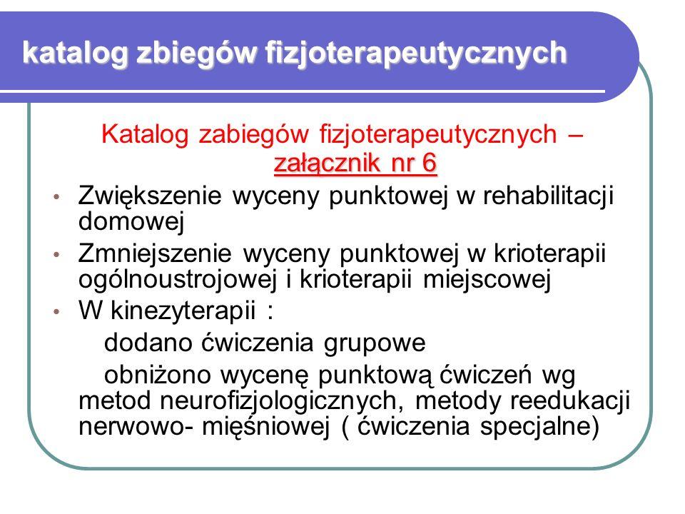 katalog zbiegów fizjoterapeutycznych załącznik nr 6 Katalog zabiegów fizjoterapeutycznych – załącznik nr 6 Zwiększenie wyceny punktowej w rehabilitacji domowej Zmniejszenie wyceny punktowej w krioterapii ogólnoustrojowej i krioterapii miejscowej W kinezyterapii : dodano ćwiczenia grupowe obniżono wycenę punktową ćwiczeń wg metod neurofizjologicznych, metody reedukacji nerwowo- mięśniowej ( ćwiczenia specjalne)