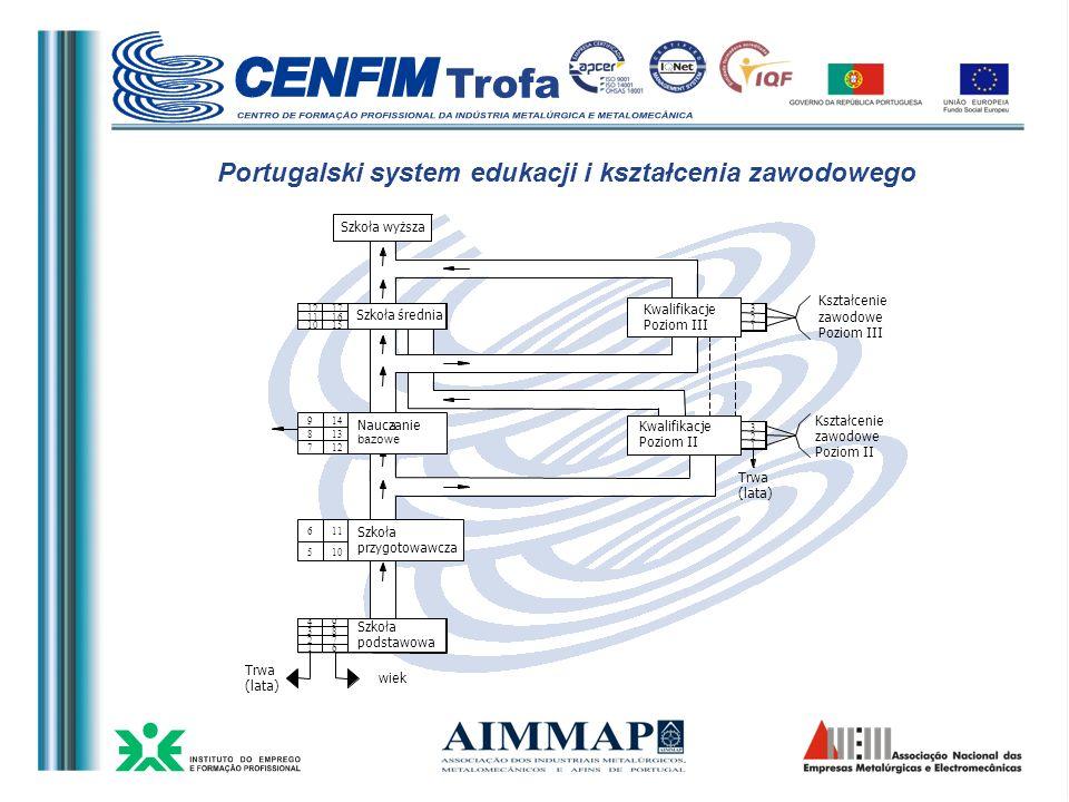 Portugalski system edukacji i kształcenia zawodowego