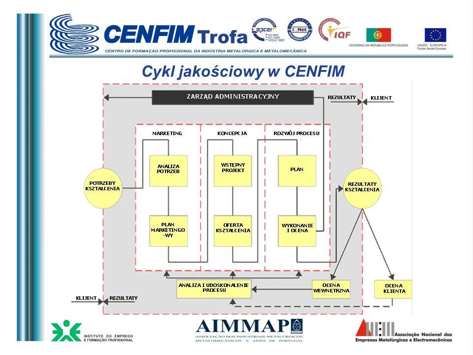Cykl jakościowy w CENFIM