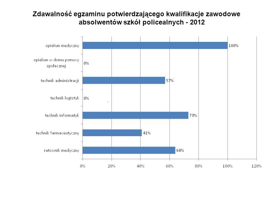 Zdawalność egzaminu potwierdzającego kwalifikacje zawodowe absolwentów szkół policealnych - 2012
