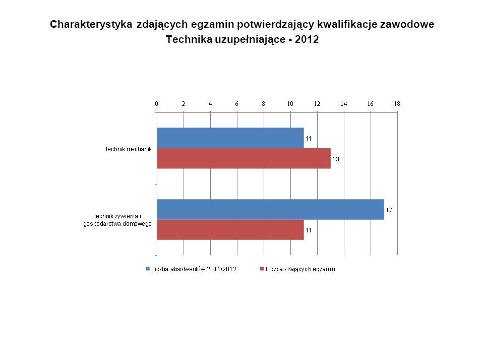 Charakterystyka zdających egzamin potwierdzający kwalifikacje zawodowe Technika uzupełniające - 2012