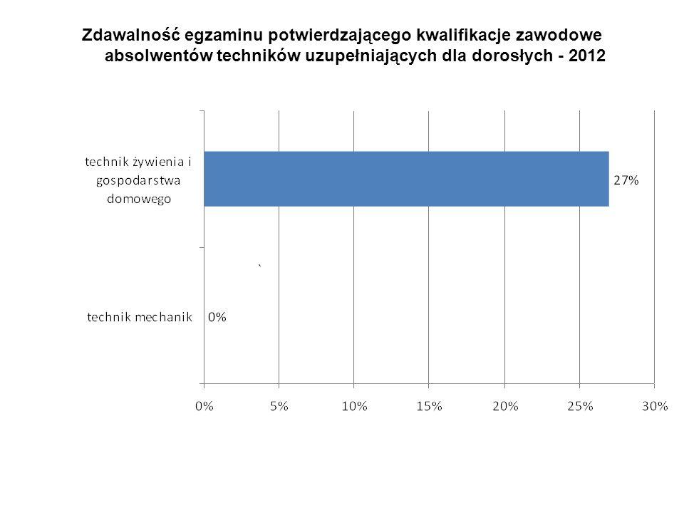 Zdawalność egzaminu potwierdzającego kwalifikacje zawodowe absolwentów techników uzupełniających dla dorosłych - 2012