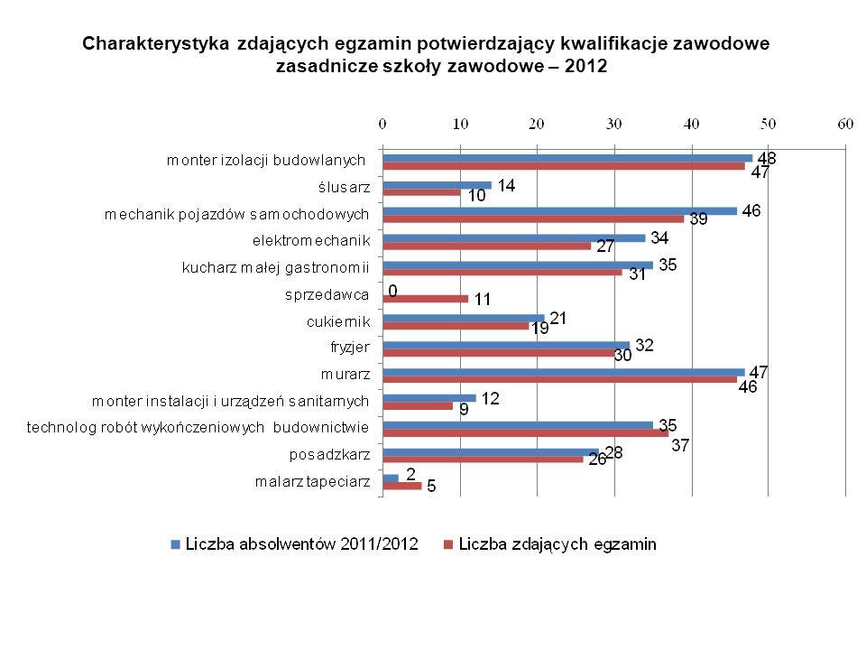Charakterystyka zdających egzamin potwierdzający kwalifikacje zawodowe zasadnicze szkoły zawodowe – 2012