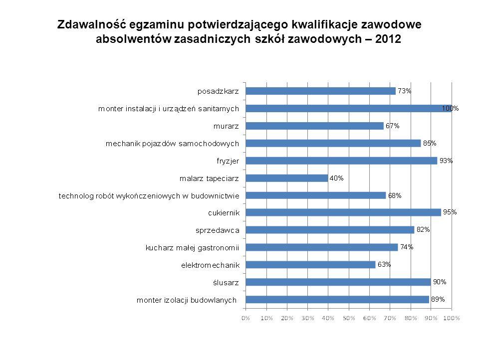 Zdawalność egzaminu potwierdzającego kwalifikacje zawodowe absolwentów zasadniczych szkół zawodowych – 2012