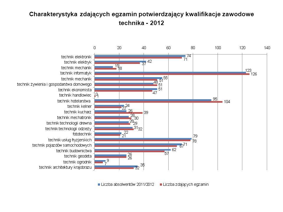 Charakterystyka zdających egzamin potwierdzający kwalifikacje zawodowe technika - 2012