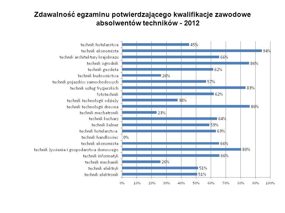 Zdawalność egzaminu potwierdzającego kwalifikacje zawodowe absolwentów techników - 2012