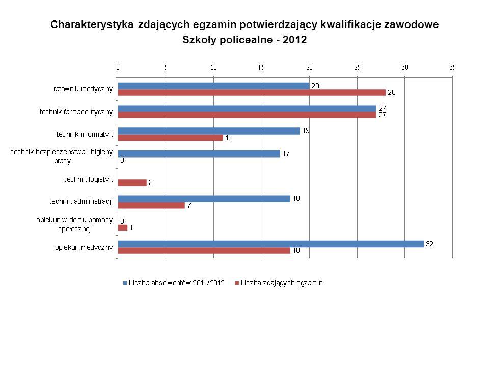Charakterystyka zdających egzamin potwierdzający kwalifikacje zawodowe Szkoły policealne - 2012