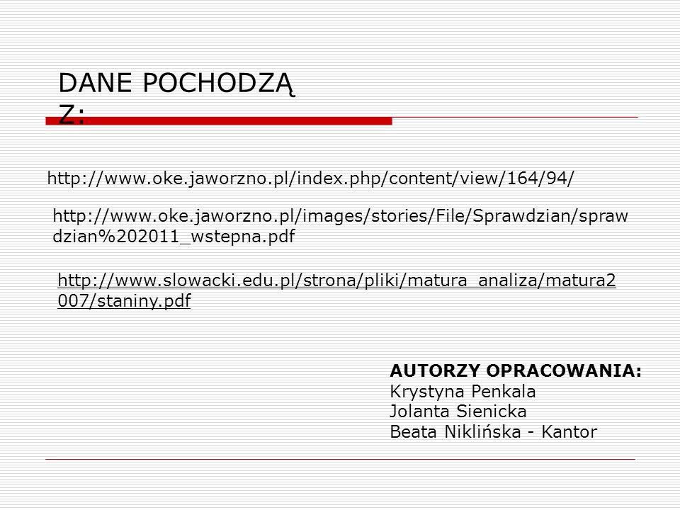 DANE POCHODZĄ Z: http://www.oke.jaworzno.pl/index.php/content/view/164/94/ http://www.oke.jaworzno.pl/images/stories/File/Sprawdzian/spraw dzian%202011_wstepna.pdf AUTORZY OPRACOWANIA: Krystyna Penkala Jolanta Sienicka Beata Niklińska - Kantor http://www.slowacki.edu.pl/strona/pliki/matura_analiza/matura2 007/staniny.pdf