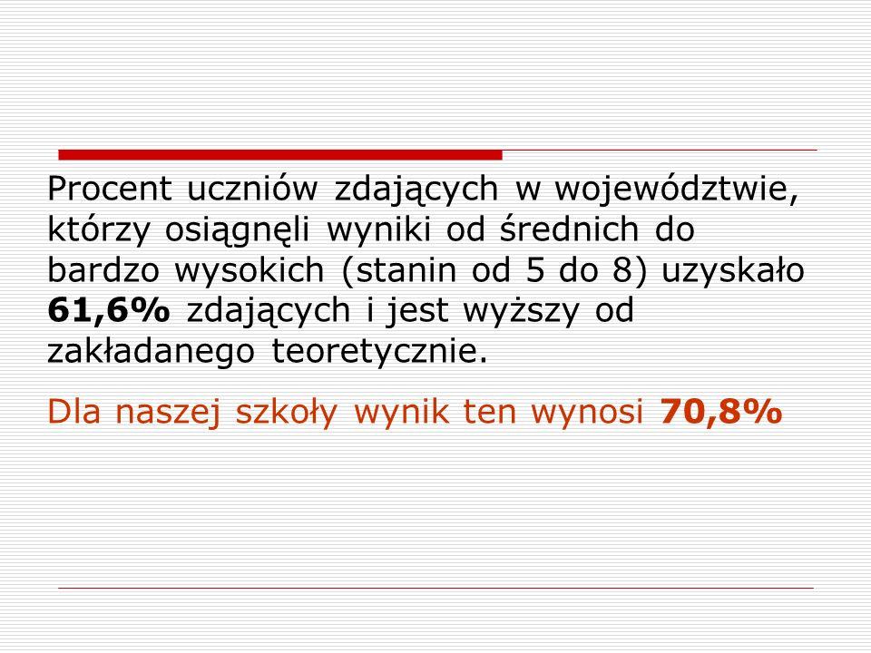 Procent uczniów zdających w województwie, którzy osiągnęli wyniki od średnich do bardzo wysokich (stanin od 5 do 8) uzyskało 61,6% zdających i jest wyższy od zakładanego teoretycznie.