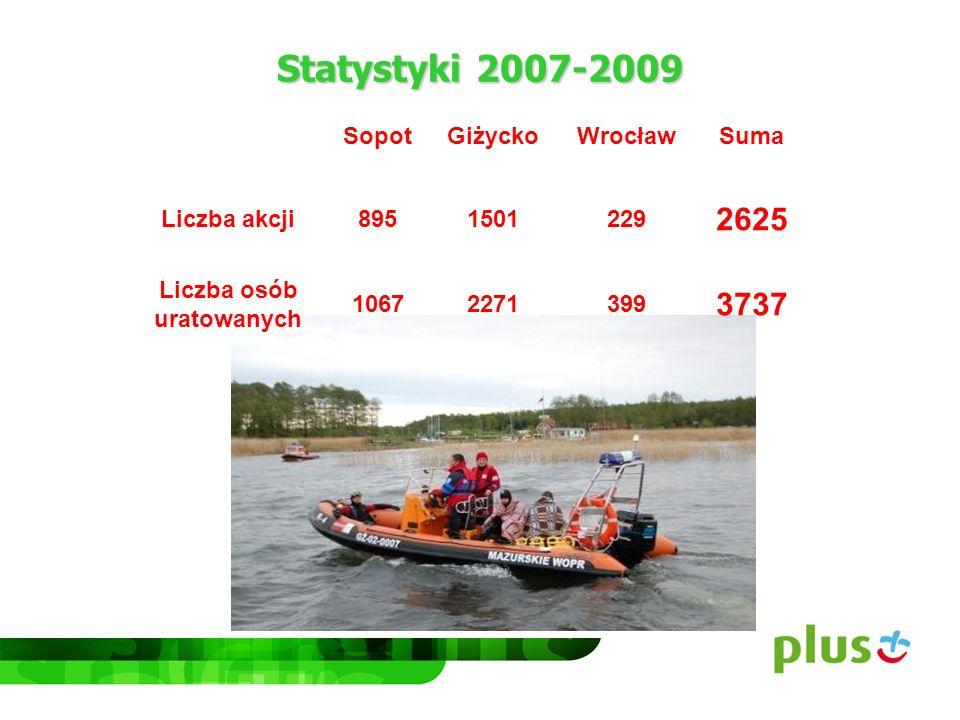 Statystyki 2007-2009 SopotGiżyckoWrocławSuma Liczba akcji8951501229 2625 Liczba osób uratowanych 10672271399 3737