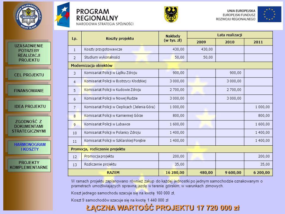 Lp.Koszty projektu Nakłady (w tys. zł) Lata realizacji 200920102011 1 Koszty przygotowawcze430,00 2 Studium wykonalności50,00 Modernizacja obiektów 3