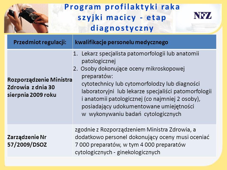 Program profilaktyki raka szyjki macicy - etap diagnostyczny Przedmiot regulacji: kwalifikacje personelu medycznego Rozporządzenie Ministra Zdrowia z