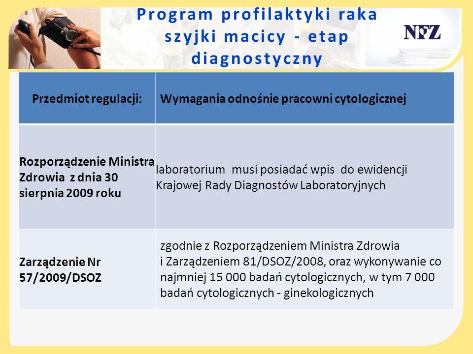 Program profilaktyki raka szyjki macicy - etap diagnostyczny Przedmiot regulacji: Wymagania odnośnie pracowni cytologicznej Rozporządzenie Ministra Zd