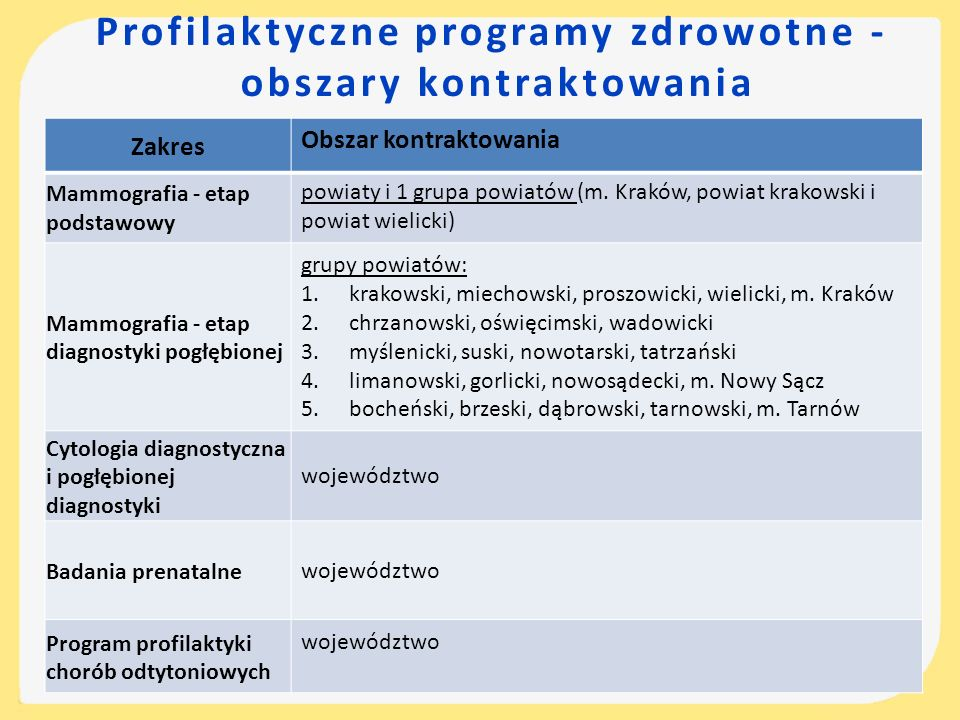 Profilaktyczne programy zdrowotne - obszary kontraktowania Zakres Obszar kontraktowania Mammografia - etap podstawowy powiaty i 1 grupa powiatów (m. K