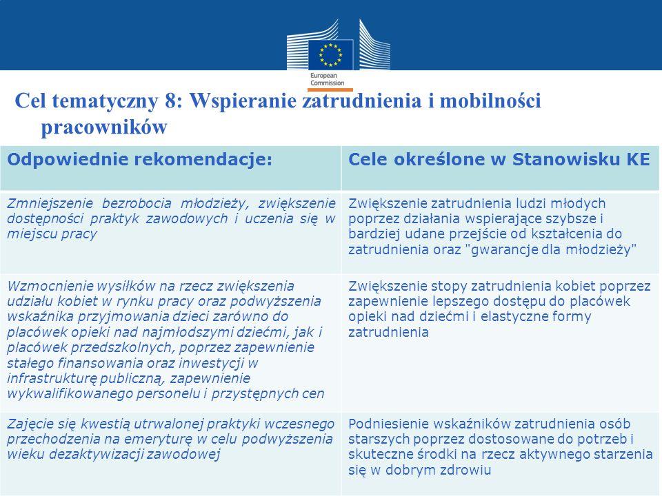 Polityka regionalna Cel tematyczny 8: Wspieranie zatrudnienia i mobilności pracowników Odpowiednie rekomendacje:Cele określone w Stanowisku KE Zmniejs