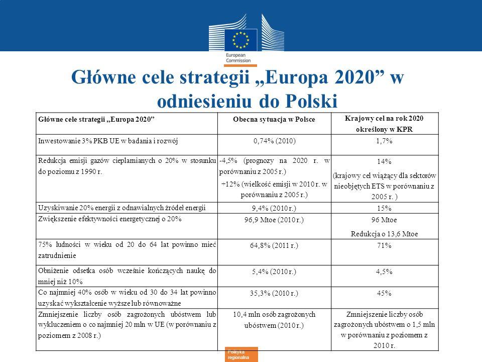 Polityka regionalna Główne cele strategii Europa 2020 w odniesieniu do Polski Główne cele strategii Europa 2020Obecna sytuacja w Polsce Krajowy cel na