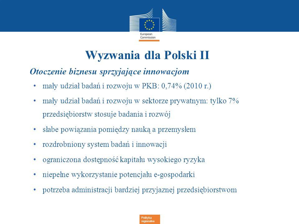 Polityka regionalna Wyzwania dla Polski II Otoczenie biznesu sprzyjające innowacjom mały udział badań i rozwoju w PKB: 0,74% (2010 r.) mały udział bad