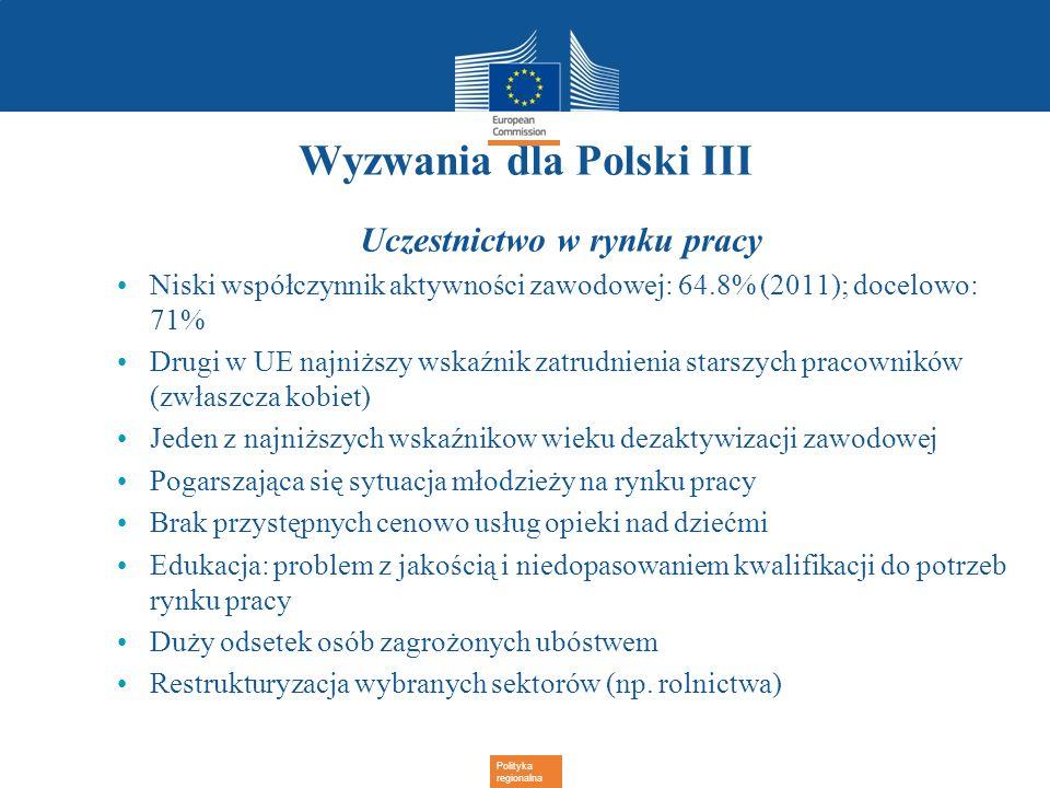 Polityka regionalna Wyzwania dla Polski III Uczestnictwo w rynku pracy Niski współczynnik aktywności zawodowej: 64.8% (2011); docelowo: 71% Drugi w UE