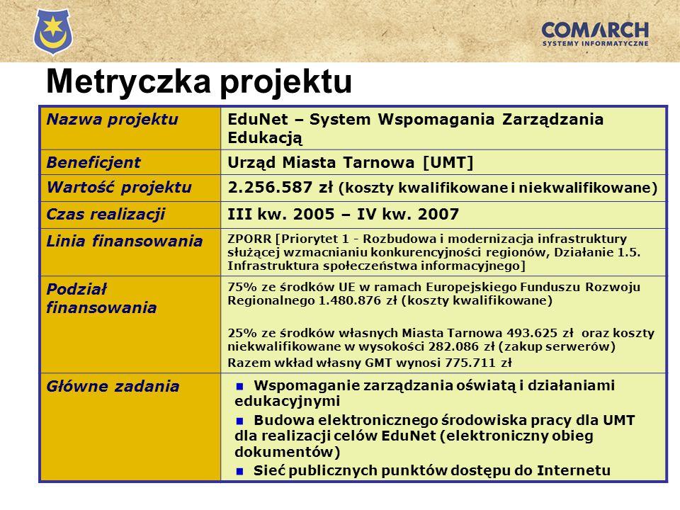 Metryczka projektu Nazwa projektuEduNet – System Wspomagania Zarządzania Edukacją BeneficjentUrząd Miasta Tarnowa [UMT] Wartość projektu2.256.587 zł (