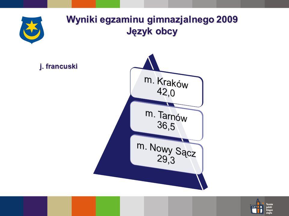 Wyniki egzaminu gimnazjalnego 2009 Język obcy j. francuski