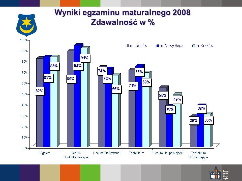 Wyniki egzaminu maturalnego 2008 Zdawalność w %