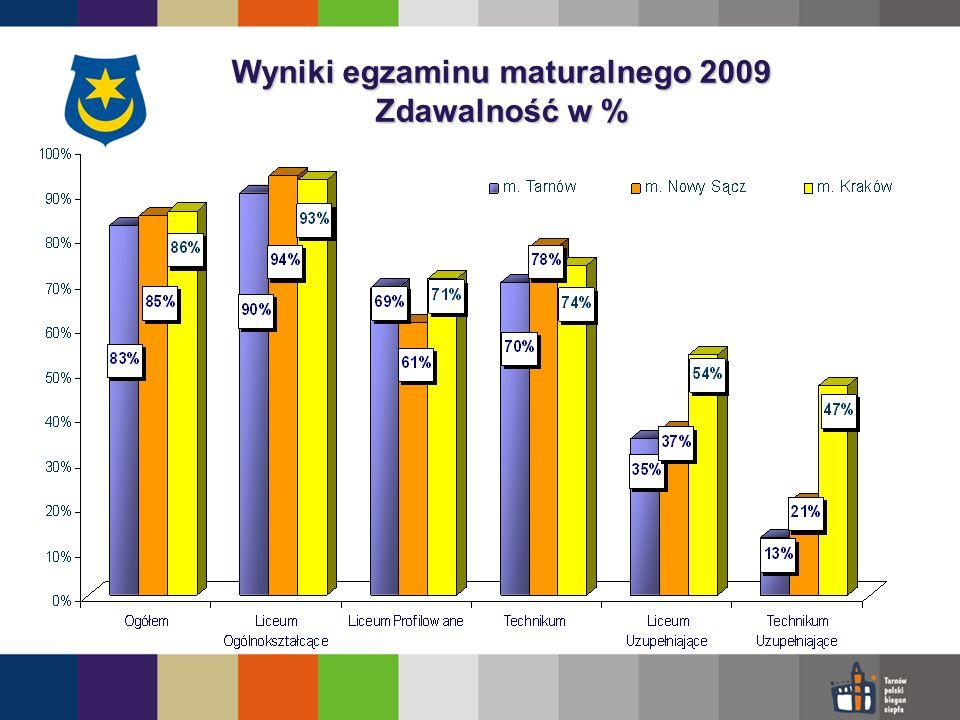 Wyniki egzaminu maturalnego 2009 Zdawalność w %