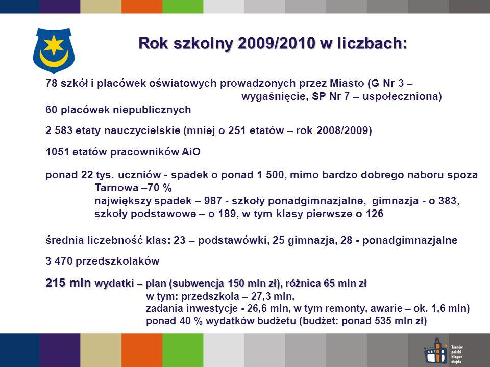 Rok szkolny 2009/2010 w liczbach: 78 szkół i placówek oświatowych prowadzonych przez Miasto (G Nr 3 – wygaśnięcie, SP Nr 7 – uspołeczniona) 60 placówek niepublicznych 2 583 etaty nauczycielskie (mniej o 251 etatów – rok 2008/2009) 1051 etatów pracowników AiO ponad 22 tys.