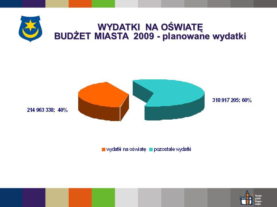 WYDATKI NA OŚWIATĘ BUDŻET MIASTA 2009 - planowane wydatki