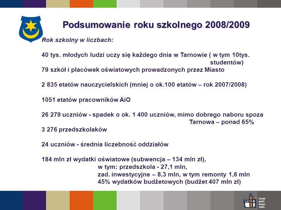 Podsumowanie roku szkolnego 2008/2009 uczeń zdolny Stypendia dla najzdolniejszych Stypendia dla najzdolniejszych w ramach ZPORR, wypłacono ponad 1 mln zł, ogółem: 480 stypendiów po 2 000 zł Zajęcia dodatkowe dla uczniów uzdolnionych Zajęcia dodatkowe dla uczniów uzdolnionych - umowa z PWSZ, zajęcia z j.