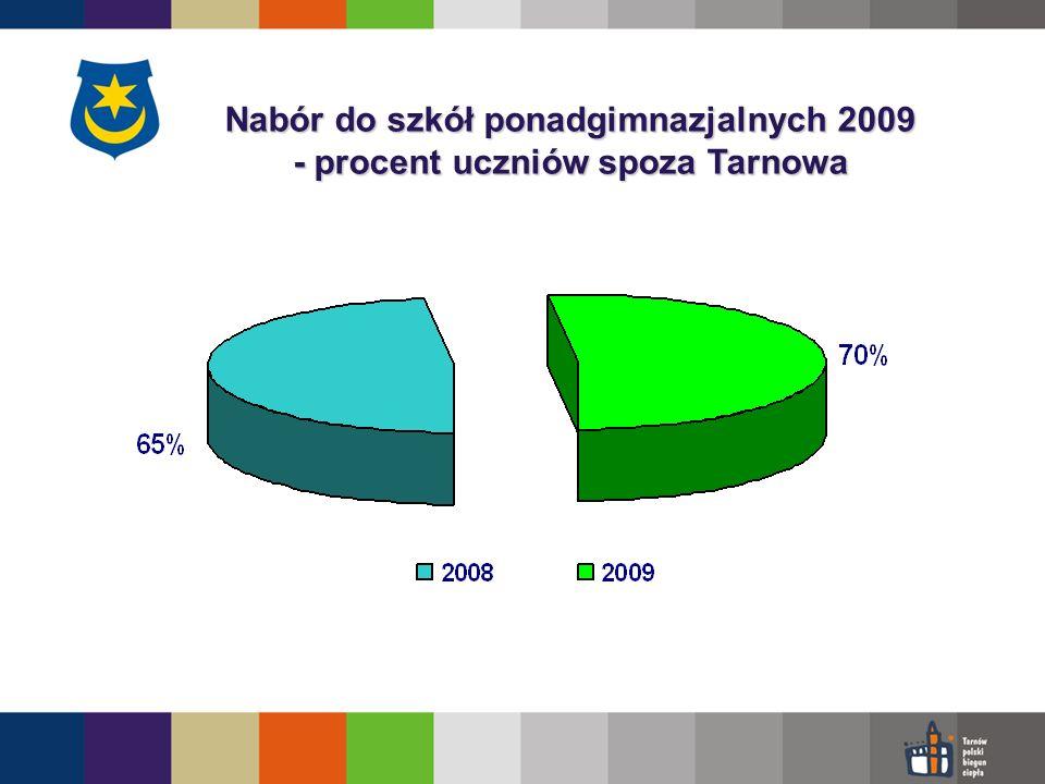 Nabór do szkół ponadgimnazjalnych 2009 - procent uczniów spoza Tarnowa