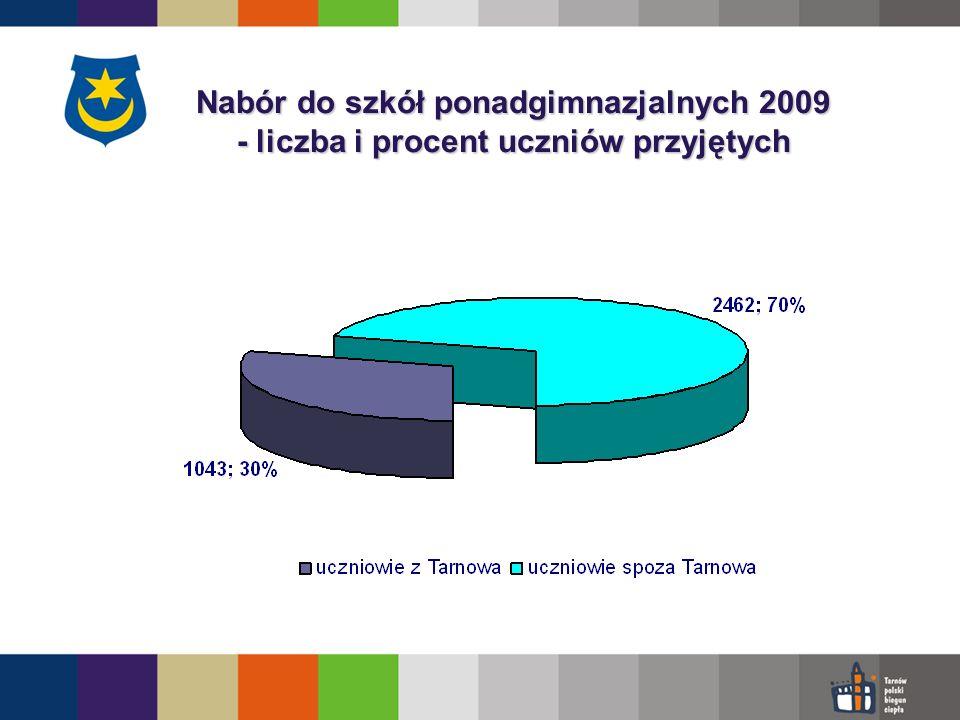 Nabór do szkół ponadgimnazjalnych 2009 - liczba i procent uczniów przyjętych