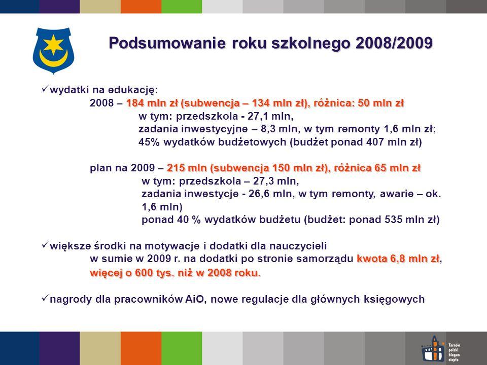 Podsumowanie roku szkolnego 2008/2009 wydatki na edukację: 184 mln zł (subwencja – 134 mln zł), różnica: 50 mln zł 2008 – 184 mln zł (subwencja – 134 mln zł), różnica: 50 mln zł w tym: przedszkola - 27,1 mln, zadania inwestycyjne – 8,3 mln, w tym remonty 1,6 mln zł; 45% wydatków budżetowych (budżet ponad 407 mln zł) 215 mln (subwencja 150 mln zł),różnica 65 mln zł plan na 2009 – 215 mln (subwencja 150 mln zł), różnica 65 mln zł w tym: przedszkola – 27,3 mln, zadania inwestycje - 26,6 mln, w tym remonty, awarie – ok.