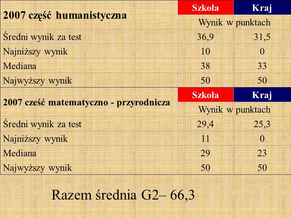 2007 część humanistyczna SzkołaKraj Wynik w punktach Średni wynik za test36,931,5 Najniższy wynik100 Mediana3833 Najwyższy wynik50 2007 cześć matematyczno - przyrodnicza SzkołaKraj Wynik w punktach Średni wynik za test29,425,3 Najniższy wynik110 Mediana2923 Najwyższy wynik50 Razem średnia G2– 66,3