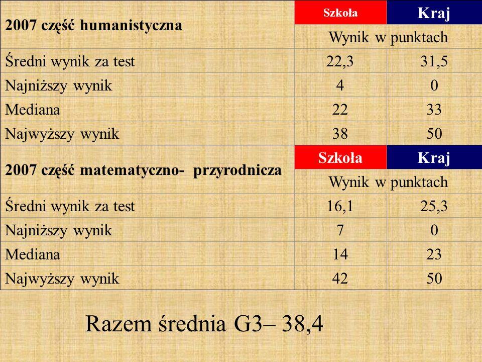 2007 część humanistyczna Szkoła Kraj Wynik w punktach Średni wynik za test22,331,5 Najniższy wynik40 Mediana2233 Najwyższy wynik3850 2007 część matematyczno- przyrodnicza SzkołaKraj Wynik w punktach Średni wynik za test16,125,3 Najniższy wynik70 Mediana1423 Najwyższy wynik4250 Razem średnia G3– 38,4