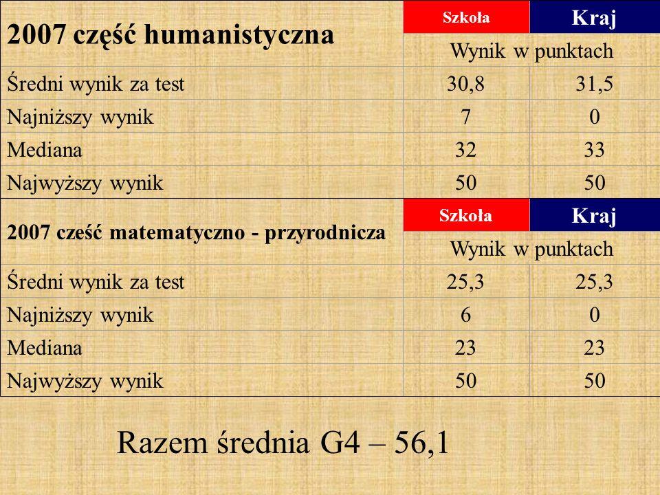 2007 część humanistyczna Szkoła Kraj Wynik w punktach Średni wynik za test30,831,5 Najniższy wynik70 Mediana3233 Najwyższy wynik50 2007 cześć matematyczno - przyrodnicza Szkoła Kraj Wynik w punktach Średni wynik za test25,3 Najniższy wynik60 Mediana23 Najwyższy wynik50 Razem średnia G4 – 56,1