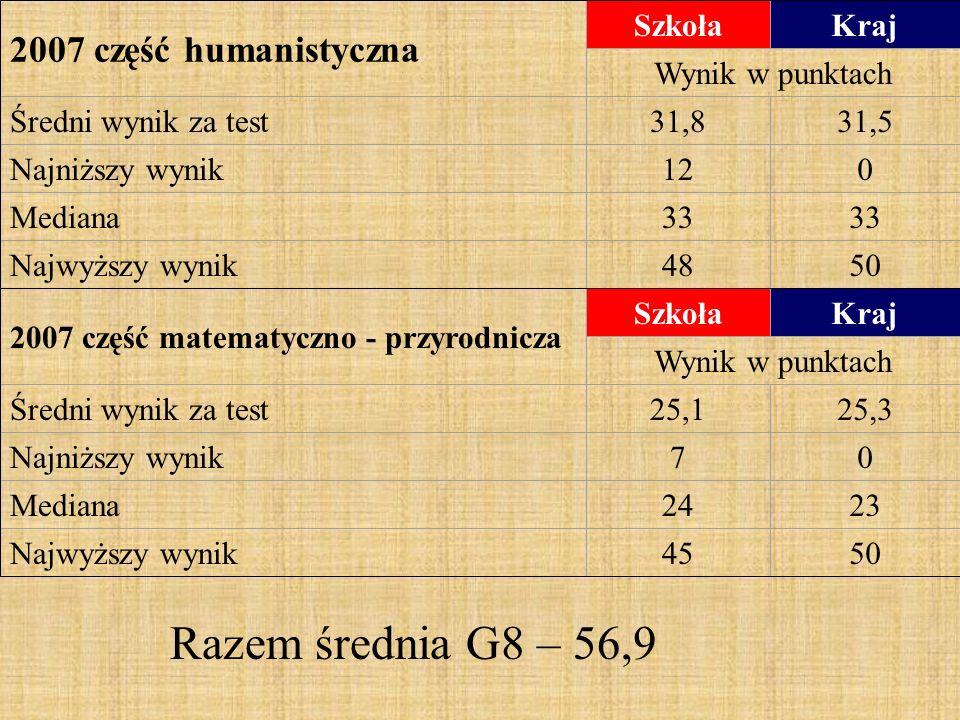 2007 część humanistyczna SzkołaKraj Wynik w punktach Średni wynik za test31,831,5 Najniższy wynik120 Mediana33 Najwyższy wynik4850 2007 część matematyczno - przyrodnicza SzkołaKraj Wynik w punktach Średni wynik za test25,125,3 Najniższy wynik70 Mediana2423 Najwyższy wynik4550 Razem średnia G8 – 56,9