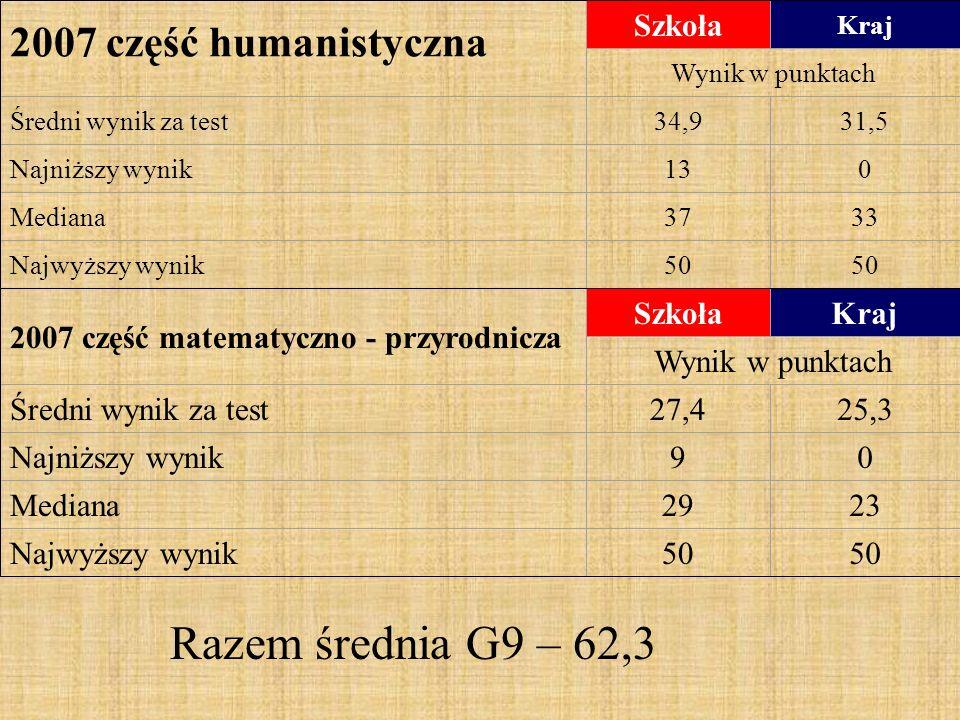 2007 część humanistyczna Szkoła Kraj Wynik w punktach Średni wynik za test34,931,5 Najniższy wynik130 Mediana3733 Najwyższy wynik50 2007 część matematyczno - przyrodnicza SzkołaKraj Wynik w punktach Średni wynik za test27,425,3 Najniższy wynik90 Mediana2923 Najwyższy wynik50 Razem średnia G9 – 62,3