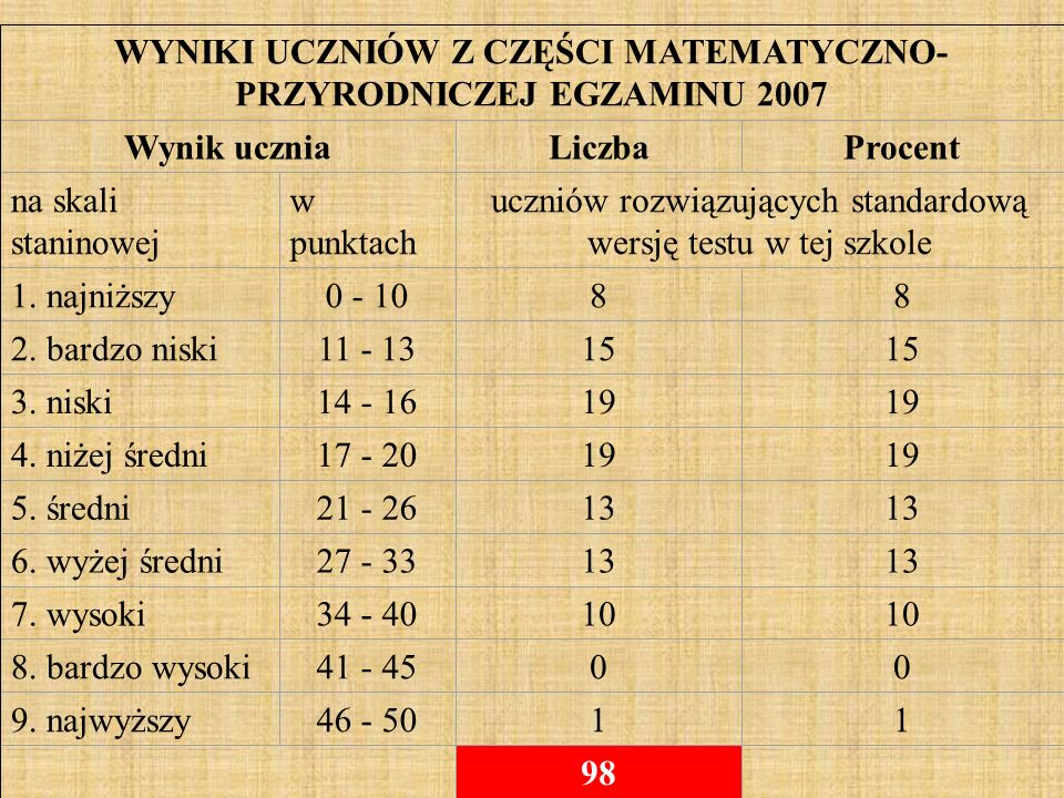 WYNIKI UCZNIÓW Z CZĘŚCI MATEMATYCZNO- PRZYRODNICZEJ EGZAMINU 2007 Wynik uczniaLiczbaProcent na skali staninowej w punktach uczniów rozwiązujących standardową wersję testu w tej szkole 1.
