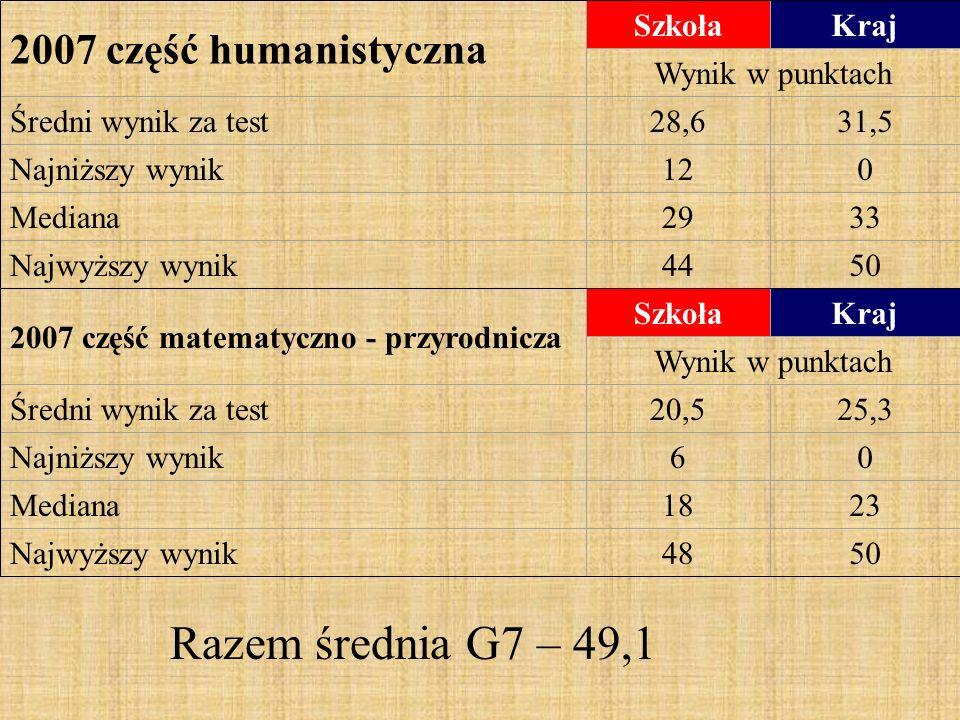 2007 część humanistyczna SzkołaKraj Wynik w punktach Średni wynik za test28,631,5 Najniższy wynik120 Mediana2933 Najwyższy wynik4450 2007 część matematyczno - przyrodnicza SzkołaKraj Wynik w punktach Średni wynik za test20,525,3 Najniższy wynik60 Mediana1823 Najwyższy wynik4850 Razem średnia G7 – 49,1