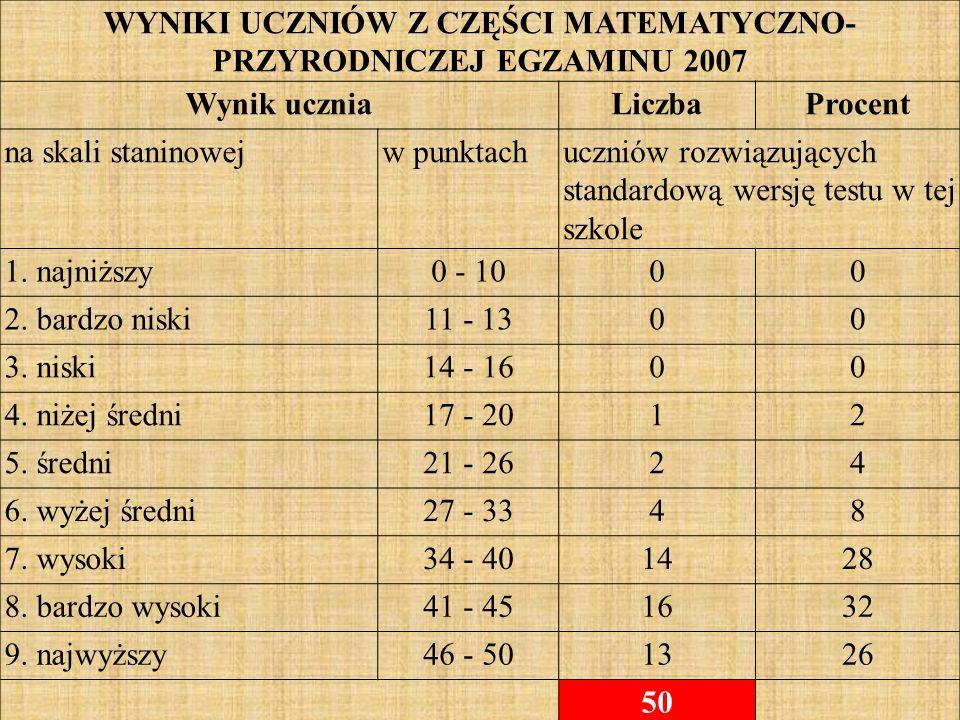 WYNIKI UCZNIÓW Z CZĘŚCI MATEMATYCZNO- PRZYRODNICZEJ EGZAMINU 2007 Wynik uczniaLiczbaProcent na skali staninowejw punktachuczniów rozwiązujących standardową wersję testu w tej szkole 1.