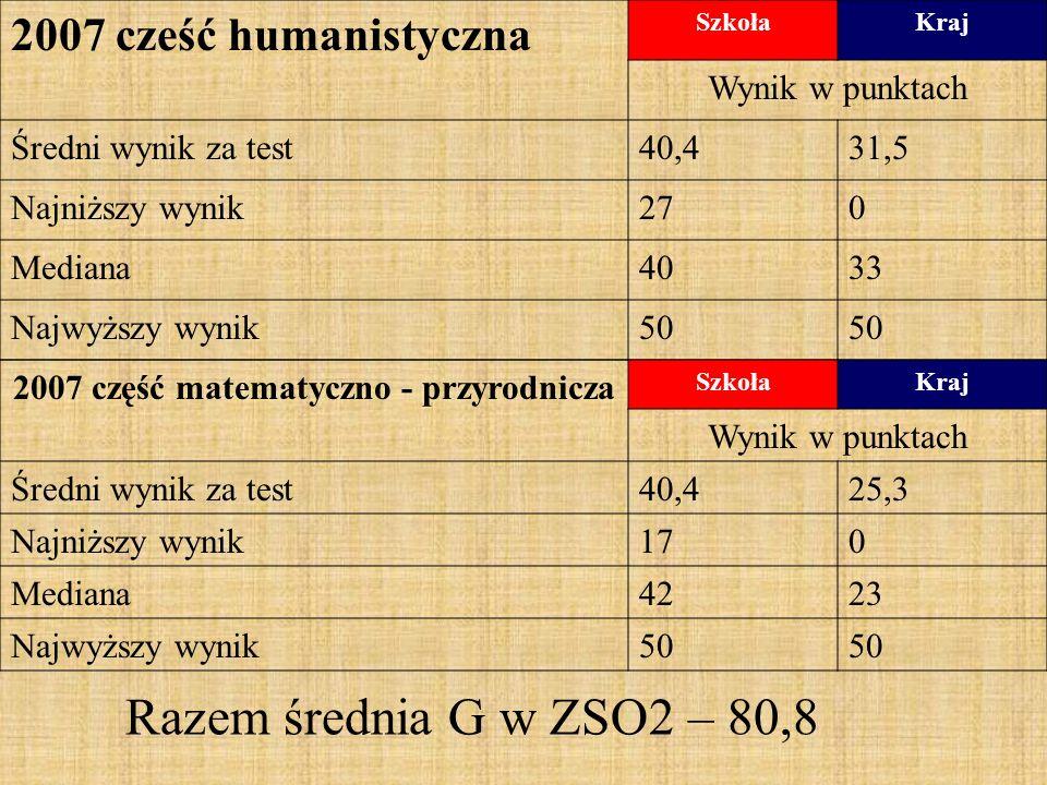 2007 cześć humanistyczna SzkołaKraj Wynik w punktach Średni wynik za test40,431,5 Najniższy wynik270 Mediana4033 Najwyższy wynik50 2007 część matematyczno - przyrodnicza SzkołaKraj Wynik w punktach Średni wynik za test40,425,3 Najniższy wynik170 Mediana4223 Najwyższy wynik50 Razem średnia G w ZSO2 – 80,8