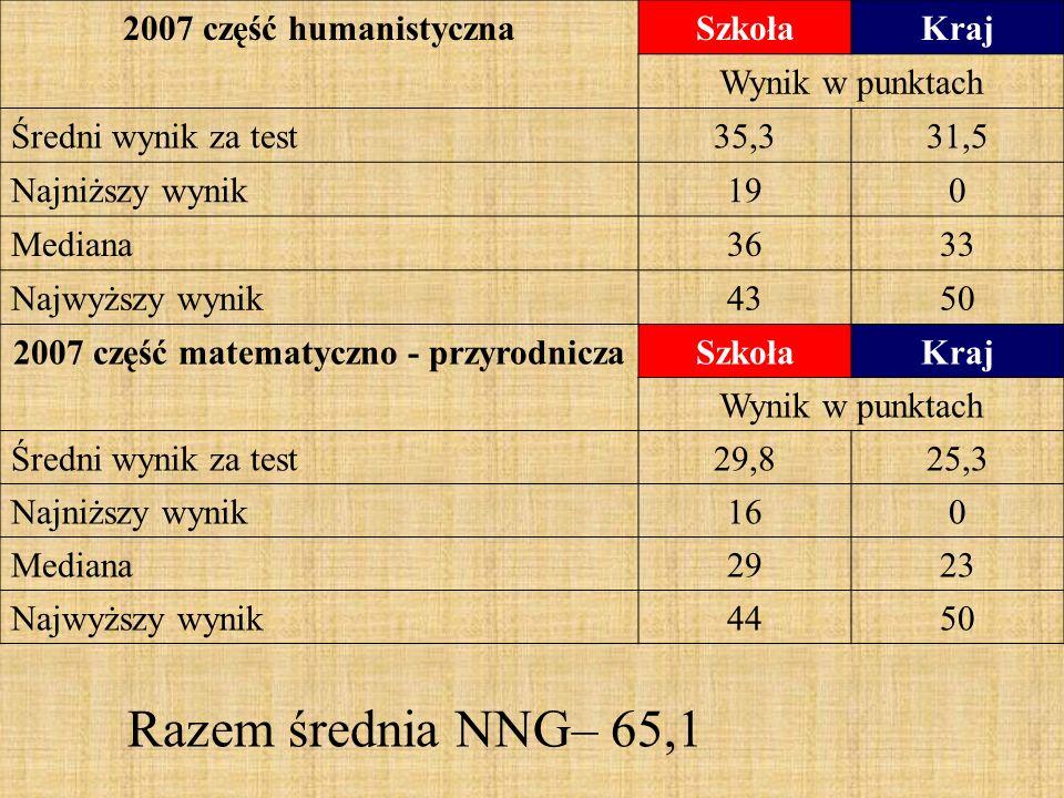 2007 część humanistycznaSzkołaKraj Wynik w punktach Średni wynik za test35,331,5 Najniższy wynik190 Mediana3633 Najwyższy wynik4350 2007 część matematyczno - przyrodniczaSzkołaKraj Wynik w punktach Średni wynik za test29,825,3 Najniższy wynik160 Mediana2923 Najwyższy wynik4450 Razem średnia NNG– 65,1