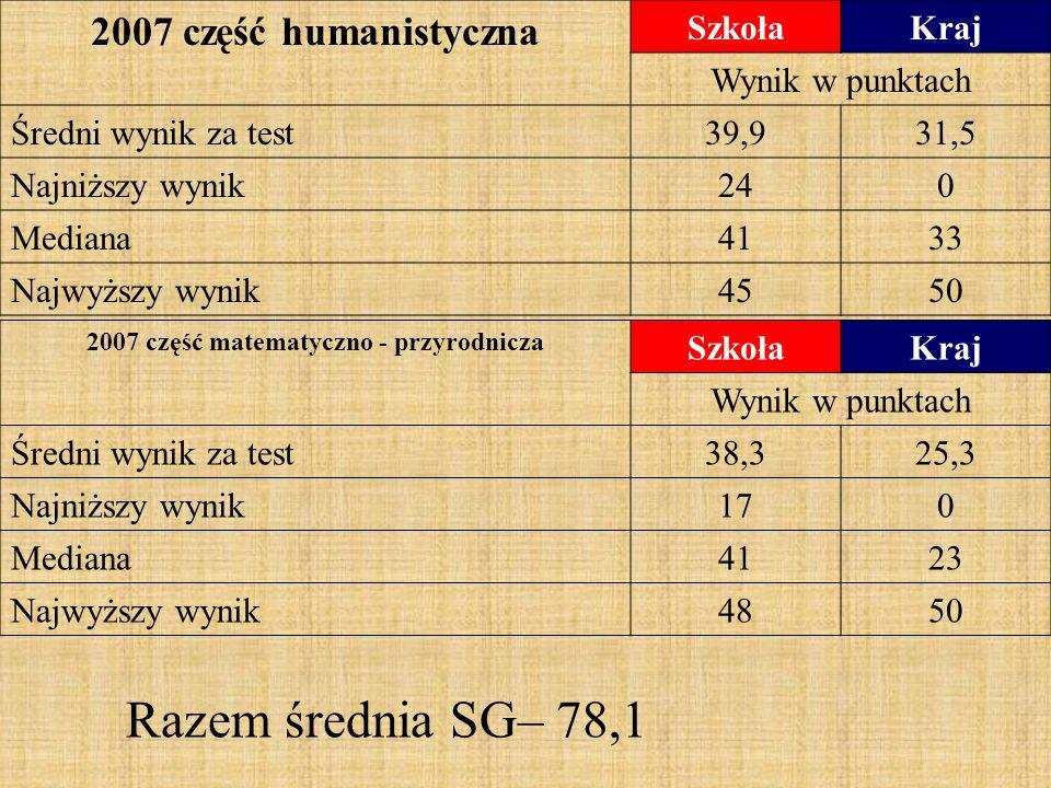 2007 część humanistyczna SzkołaKraj Wynik w punktach Średni wynik za test39,931,5 Najniższy wynik240 Mediana4133 Najwyższy wynik4550 2007 część matematyczno - przyrodnicza SzkołaKraj Wynik w punktach Średni wynik za test38,325,3 Najniższy wynik170 Mediana4123 Najwyższy wynik4850 Razem średnia SG– 78,1